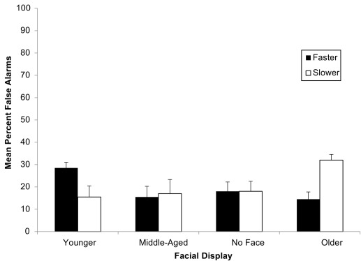 Facial biases on vocal perception and memory - ScienceDirect