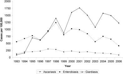 Giardiasis ascariasis. Az orsóférgesség kezelése