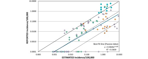 Difficulties in estimating the human burden of canine rabies