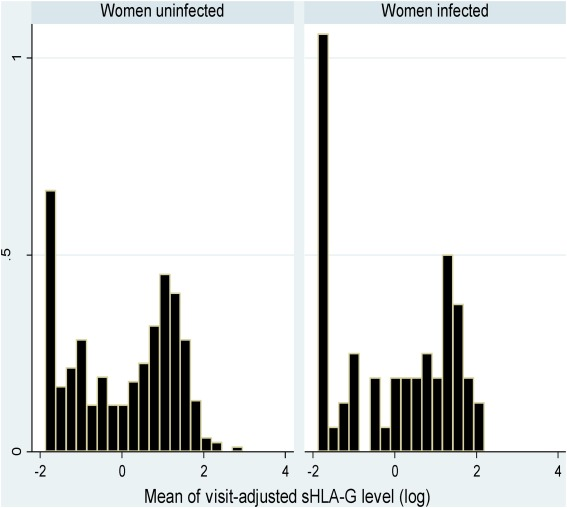 HLA-G expression during hookworm infection in pregnant women
