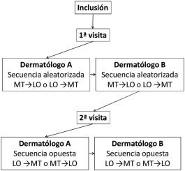 bsa psoriasis definition