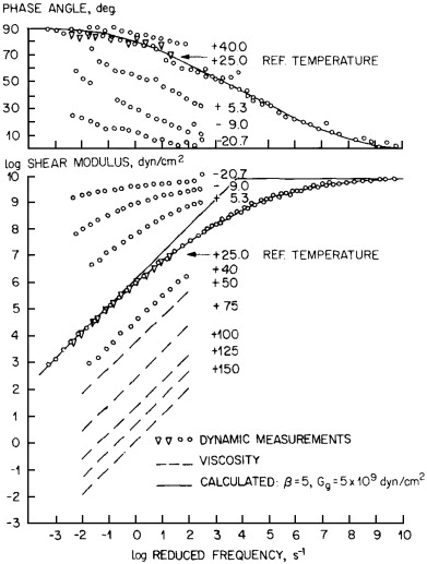 The Colloidal Structure Of Bitumen Consequences On The Rheology And