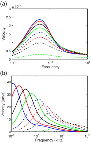 Towards an understanding of induced-charge electrokinetics