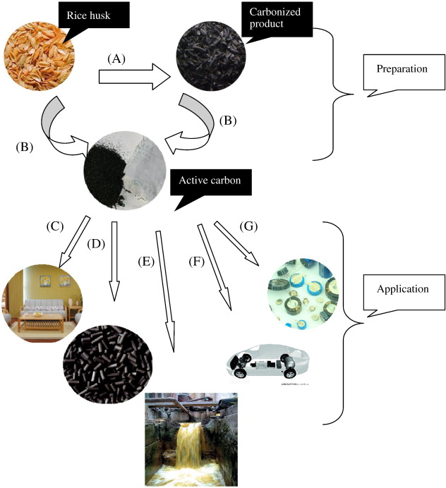 Application Studies Of Activated Carbon Derived From Rice Husks