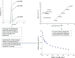 Inverse gas chromatography applications: A review
