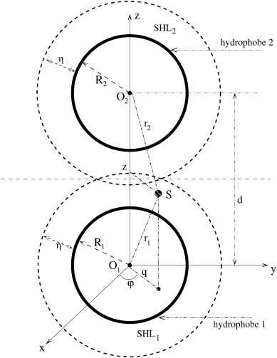 Recent Developments In The Theoretical Simulational And