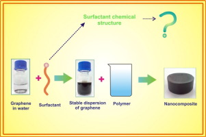 Graphene philic surfactants for nanocomposites in latex technology download full size image ccuart Gallery