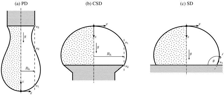 Axisymmetric Drop Shape Analysis (ADSA): An Outline