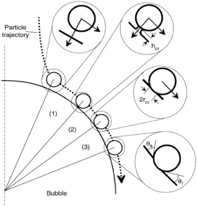 Recent Experimental Advances For Understanding Bubble Particle