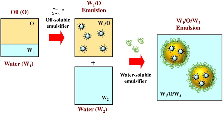 Improving emulsion formation, stability and performance