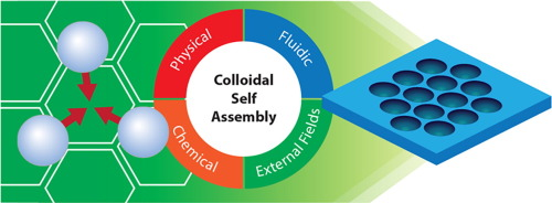 Surface self-assembly of colloidal crystals for micro- and nano