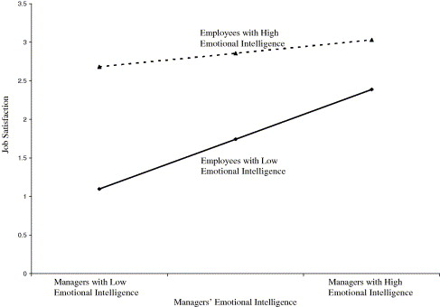 Relation of employee and manager emotional intelligence to
