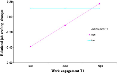 Does work engagement increase person–job fit? The role of