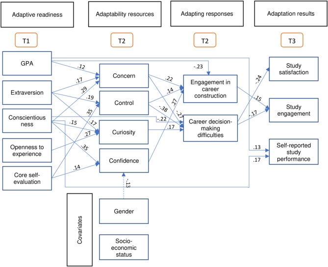 Applying career construction model of adaptation to career