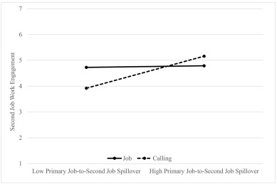 Does holding a second job viewed as a calling impact one's work at