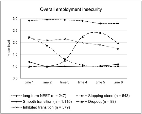 Trajectories of insecurity: Young adults' employment entry, health