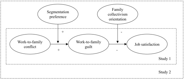 Does work-to-family guilt mediate the relationship between work-to