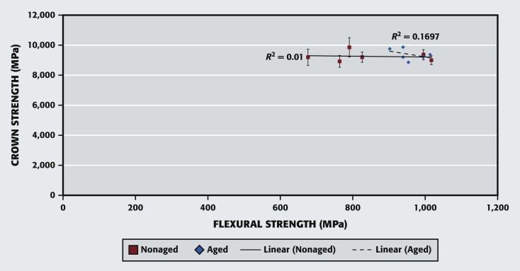 Correlation of flexural strength of coupons versus strength of correlation of flexural strength with crown strength for all types of zirconia crowns and coupons with and without aging there was no correlation between fandeluxe Images