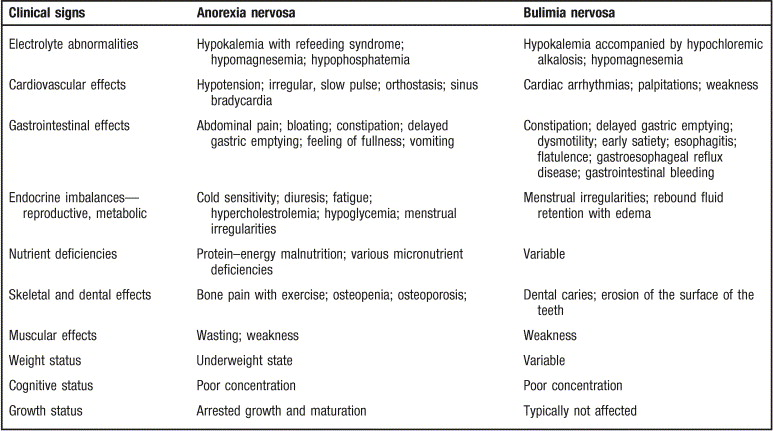 interventions for anorexia