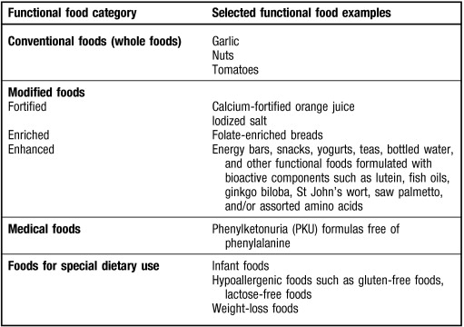 Position of the American Dietetic Association: Functional Foods ...