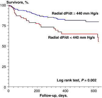 Noninvasively determined radial dP/dt is a predictor of mortality in
