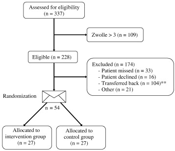Safety and feasibility of early hospital discharge in st segment flow of patients through stages of the trial ccuart Images