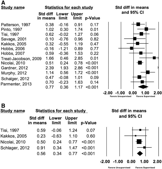 Supervised vs unsupervised exercise for intermittent