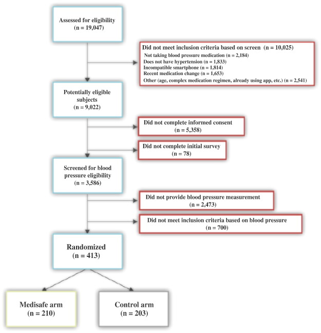 Rationale and design of the Medication adherence Improvement Support