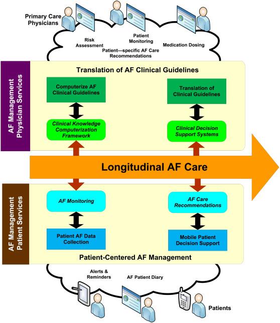 Optimizing Primary Care Management Of Atrial Fibrillation The