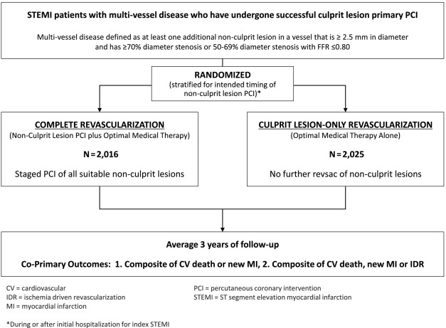 Design and rationale of the COMPLETE trial: A randomized