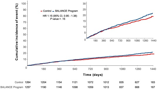 Implementation of a Brazilian Cardioprotective Nutritional (BALANCE