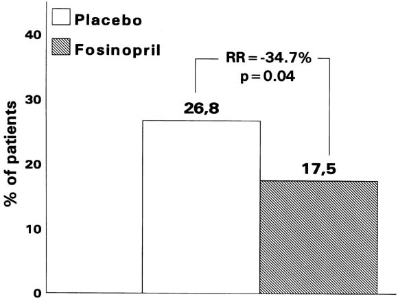 Short- and long-term effects of early fosinopril administration in ...