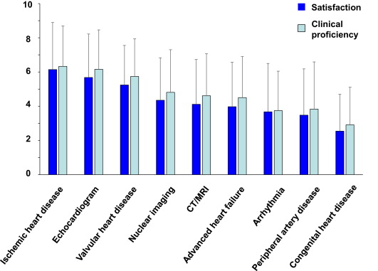 Attitudes of Early-Career Cardiologists in Japan About Their