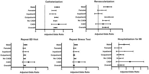 Comparison Of The Effectiveness Of Stress Echocardiography Versus