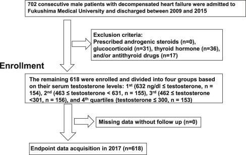 Relation of Testosterone Levels to Mortality in Men With