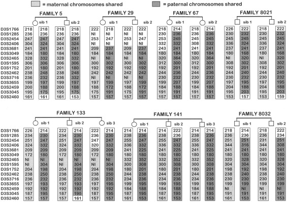 Pleiotropic Effects of a Chromosome 3 Locus on Speech-Sound