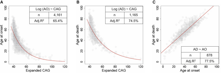The Htt Cag Expansion Mutation Determines Age At Death But Not Disease Duration In Huntington Disease Sciencedirect
