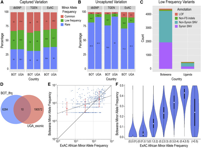 Whole-Exome Sequencing Reveals Uncaptured Variation and