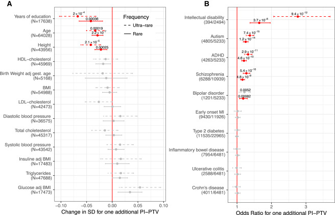 Quantifying the Impact of Rare and Ultra-rare Coding Variation