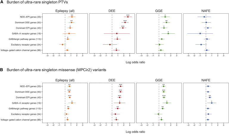 Ultra-Rare Genetic Variation in the Epilepsies: A Whole