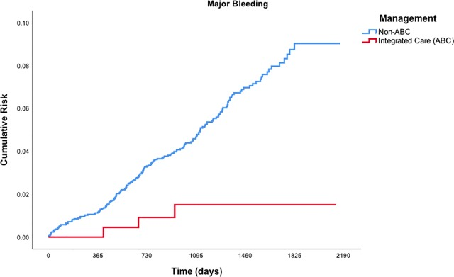 Improved Outcomes by Integrated Care of Anticoagulated