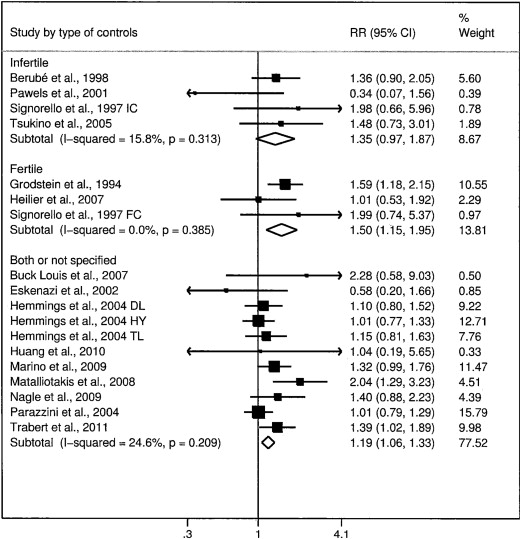A metaanalysis on alcohol consumption and risk of endometriosis ... d7d6a221956