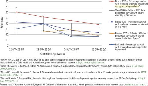 Periviable birth: Interim update - ScienceDirect