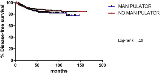 The Effect Of A Uterine Manipulator On The Recurrence And Mortality