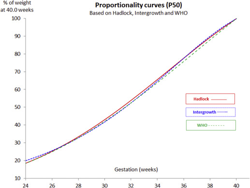 Customized Growth Charts Rationale Validation And Clinical