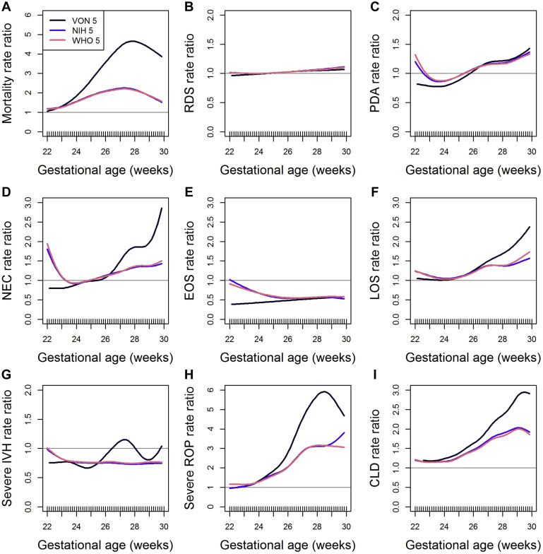 Neonatal And Fetal Growth Charts To Identify Preterm Infants 30