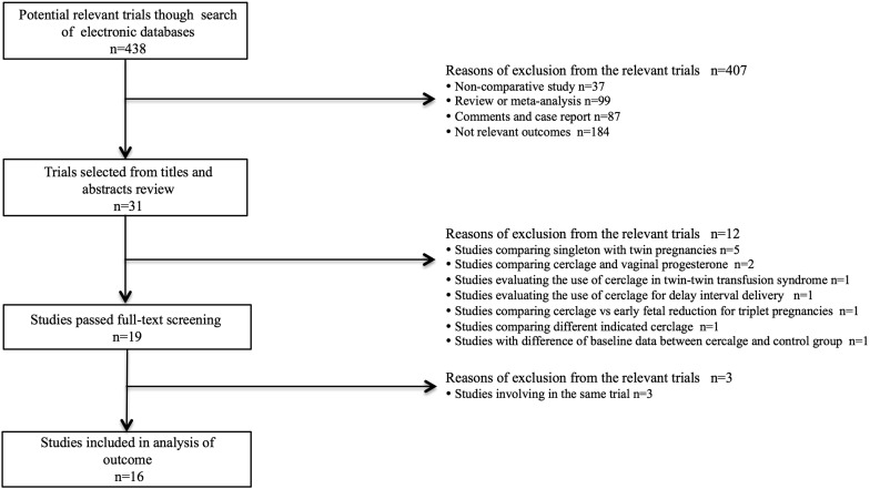 Cerclage for women with twin pregnancies: a systematic