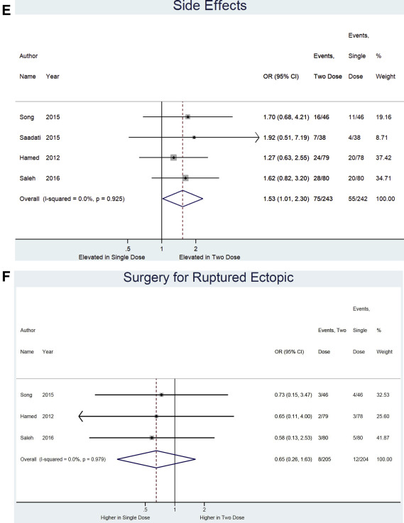 Two-dose versus single-dose methotrexate for treatment of