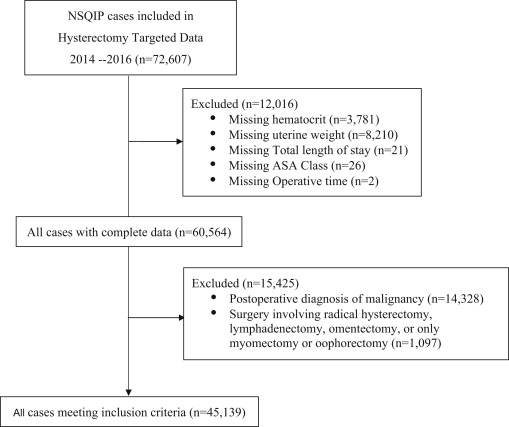 Delayed recognition of lower urinary tract injuries