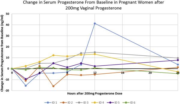 Pharmacokinetics of vaginal progesterone in pregnancy
